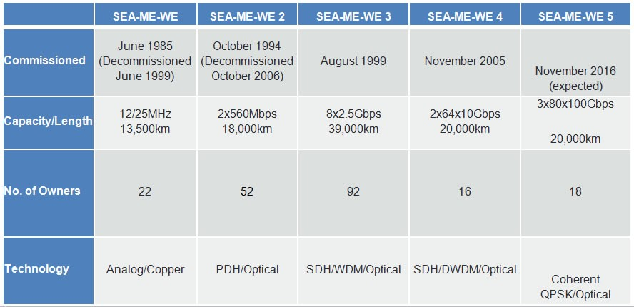 seamewe5-history-table